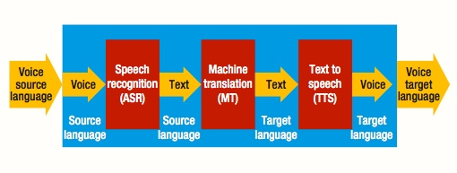 Diagram voice text voice